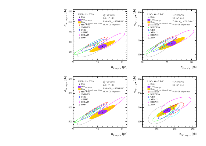 Two dimensional plots of electroweak boson cross-sections compared to NNLO predictions for various parameterisations of the PDFs. The outer, shaded (yellow) ellipse corresponds to the total uncertainty on the measurements. The inner, shaded (purple) ellipse excludes the beam energy and luminosity uncertainties. The uncertainty on the theoretical predictions corresponds to the PDF uncertainty only. All ellipses correspond to uncertainties at 68.3