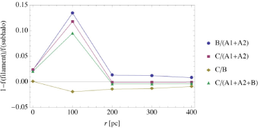 Flux ratios of the subhalo model (top), the relative differences between the filament and subhalo models (middle) and those between the void and subhalo models (bottom) as a function of the source radius
