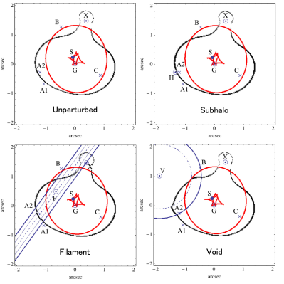 Caustics (red) and critical curves (black) for the unperturbed and perturbed best-fit models. H, F, and V correspond to the centers of a subhalo, a filament, and a void, respectively. S is the position of a point source in each best-fit model. G denotes the position of the observed centroid of the primary lensing galaxy. X represents the position of the centroid of object X, possibly a satellite galaxy. The central axis of the filament is shown by a dashed line. The boundaries of positive and negative density regions for the filament(void) model are denoted by thin(thick) and thick(thin) blue lines(curves).