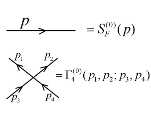 Feynman rule for two and four point function