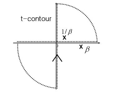 contour integration of