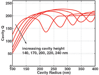 The computed cavity photon lifetimes (LEFT), and the fraction
