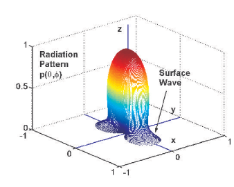 A circular nanopatch laser (LEFT) and the computed far-field radiation pattern (RIGHT) for the TM