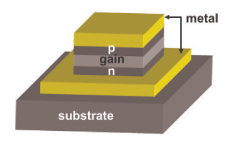 Examples of nanopatch laser structures: (LEFT) a circular nanopatch laser, (MIDDLE) a rectangular nanopatch laser, and (RIGHT) a hexagonal nanopatch laser. The structures are not drawn to scale.