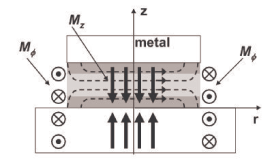 (LEFT) The components of the equivalent magnetic surface current density and their images are depicted for the TM