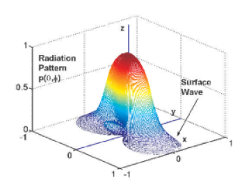 The computed far-field radiation patterns for the TM