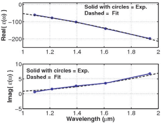 (LEFT) The experimental data (SOLID WITH CIRCLES) of Ref.