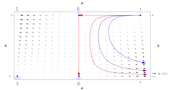 The combined flow diagram for