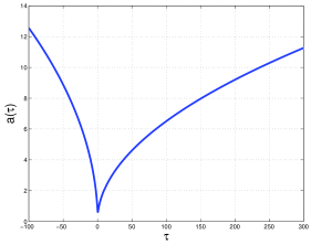 The evolution of the scale factor in conformal time for a bouncing model regularized via non-local dilaton potential in the Einstein frame.
