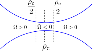 Regions of the positive and negative values of the parameter