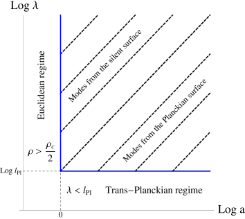 The thick (blue) line represents the surface at which the initial conditions are imposed. For the modes with