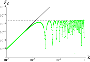 Power spectrum converted to a rough scale invariance from the initial