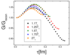 Ratio of the pseudoscalar correlator to the reconstructed correlator when including 1S and 2S charmonium states (left panel) and 1S, 2S and 3S bottomonium states (right panel).