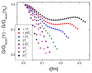 Difference in the ratios of the correlator to reconstructed correlator in the vector and pseudoscalar channels for charmonium (left panel) and bottomonium (right panel).