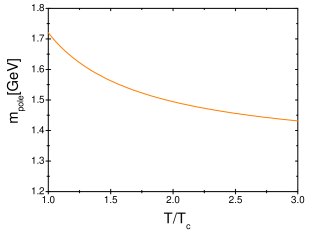 temperature dependence of the quark pole mass.