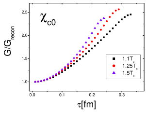 Ratio of the scalar charmonia correlator to the reconstructed correlator calculated on the lattice (left panel from