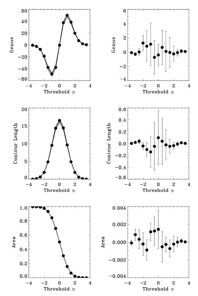 The left panels show the Minkowski functionals for