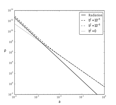 (a) Comparison between radiation density and WDM density for several values of