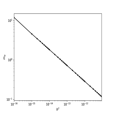 Fitting formula for the WDM mass particle (in