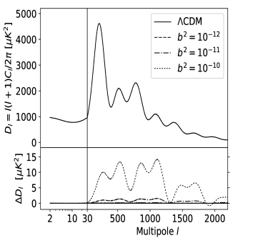 CMB temperature power spectrum for several values of