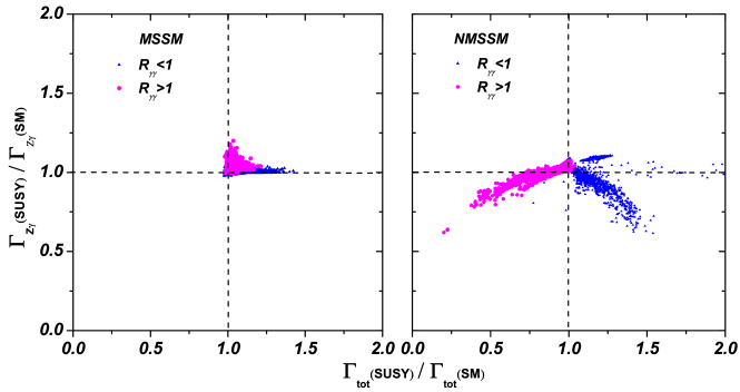 Same as Fig.2, but projected on the plane of