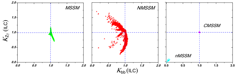 Same as Fig.1, but showing the correlation between