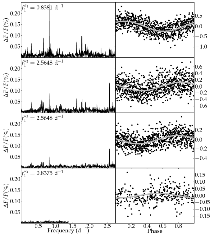 Periodograms and phase diagrams for the time-variable amplitude (