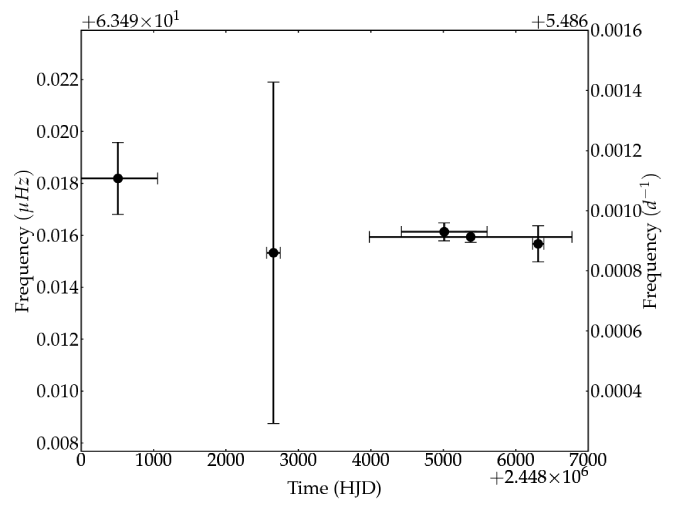 Frequency determinations of ground and space based observations (