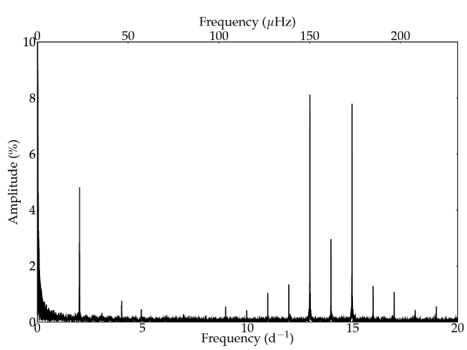 Spectral window of the CoRoT measurements of HD180642 after removing flagged datapoints and outliers. The highest peak is 8% of the main peak, and is well separated from it.
