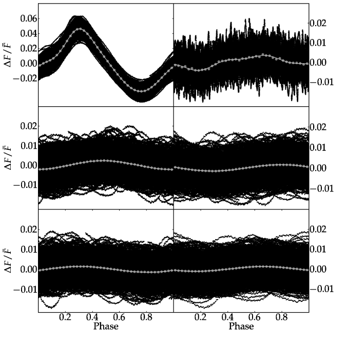 Phase diagrams of first three independent frequencies. Grey lines are fits, grey circles are averages of phase bins, black circles are data points corresponding to successive prewhitening stages: (