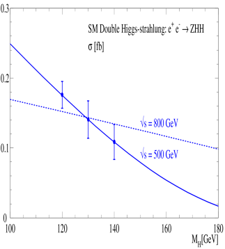 (a)The Higgs boson mass peak reconstructed in the channel