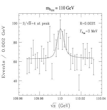Higgs-boson signals at a muon collider, taken from Refs.