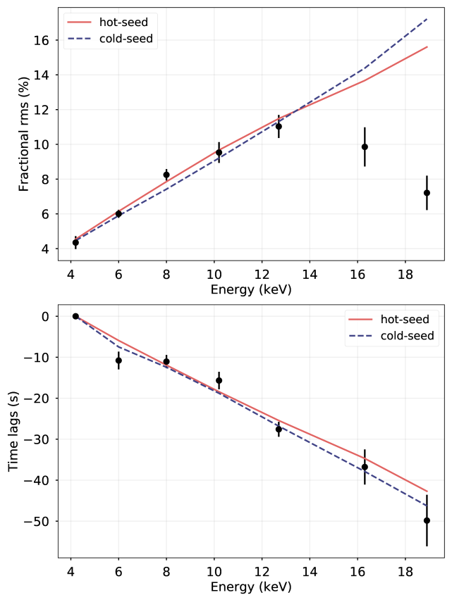 Modelling of the rms and time-lag spectra using the the model of Kumar & Misra (2014). The solid red line represents the hot seed photons model, and the dashed blue line represents the cold seed photons model. (A colour version of this figure is available in the on-line version of the paper)