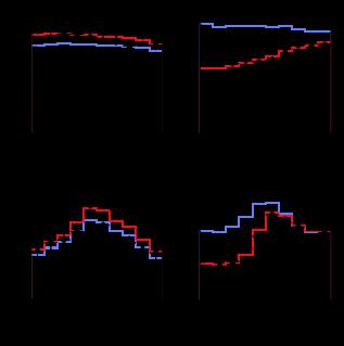 Zenith angle distributions for