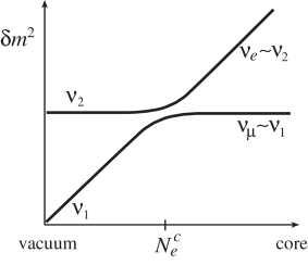 The level-crossing diagram for solar neutrinos.