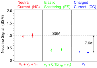 Evidence for neutrino flavor change seen by SNO. The open (filled) circles represent the 2003 SNO flux results, relative to the SSM, under the assumption of an undistorted (unconstrained)