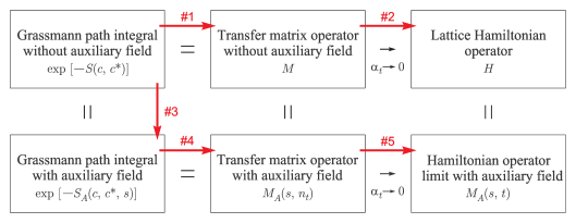 A schematic diagram of different lattice formulations. The numbered arrows indicate the discussion order in the text.