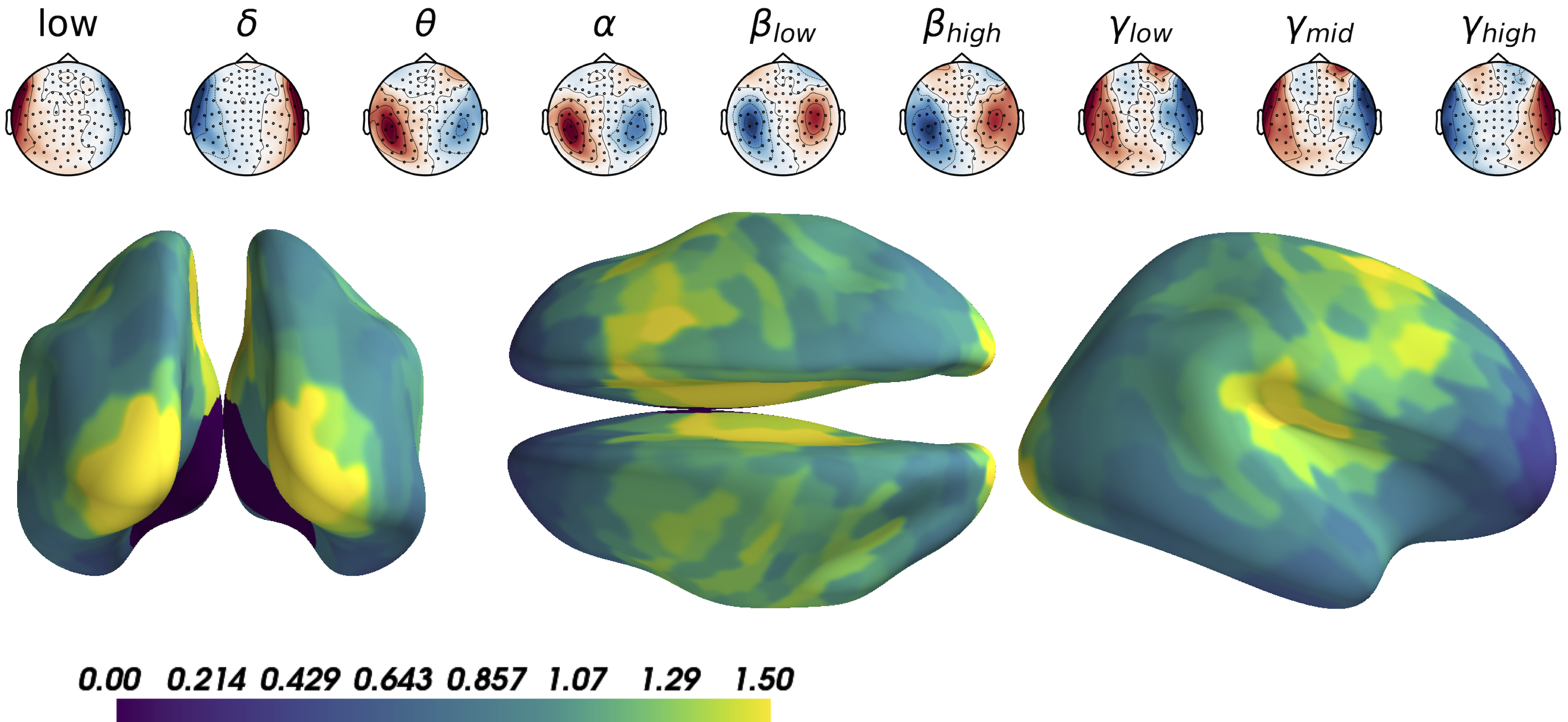 Model inspection. Upper panel: sensor-level patterns from supervised projection. One can notice dipolar configurations varying across frequencies. Lower panel: standard deviation of patterns over frequencies from MNE projection highlighting bilateral visual, auditory and premotor cortices.