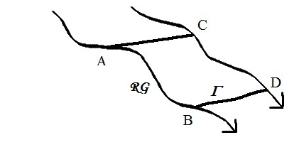 The relation between RG flow and the action of the duality group, in the conductivity plane. If A flows to B, and D is B's image under the group