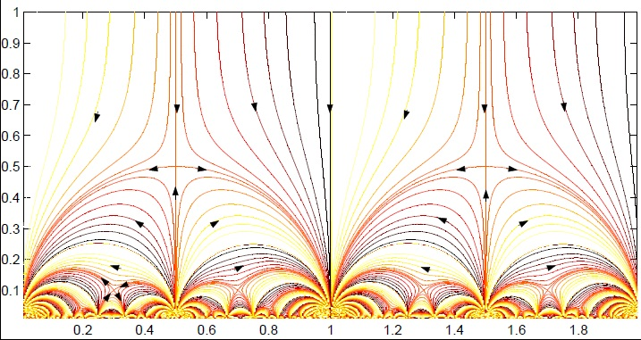 A plot of some of the flow lines (for decreasing temperature) for the conductivities that are dictated by