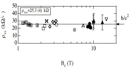 Evidence for universality of critical resistivity,