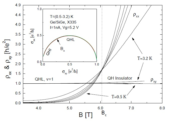 Evidence for the semi-circle law in the trace of the conductivities during a transition between two plateaux, reproduced from ref.