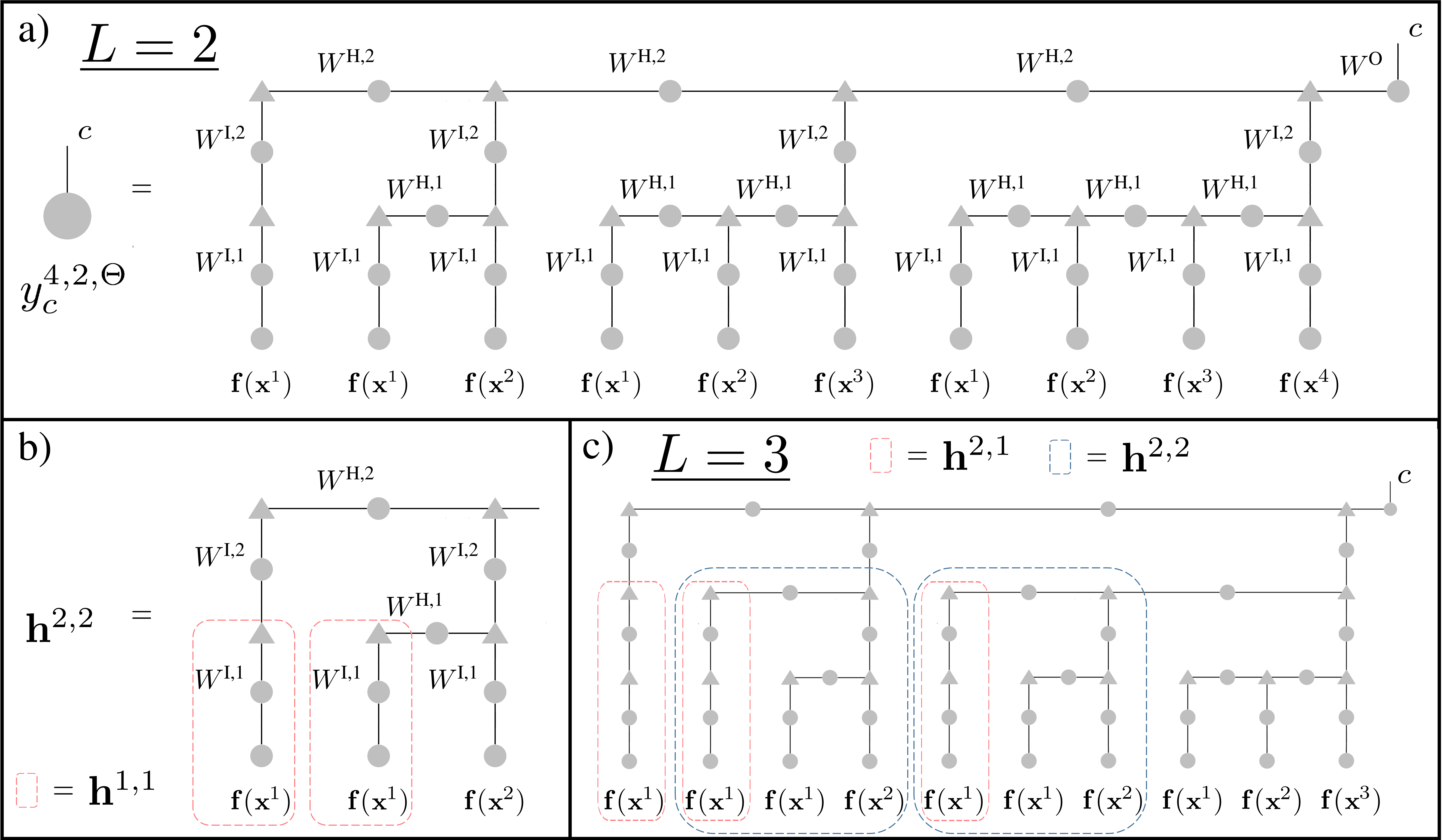 a) The Tensor Network representing the calculation preformed by a depth