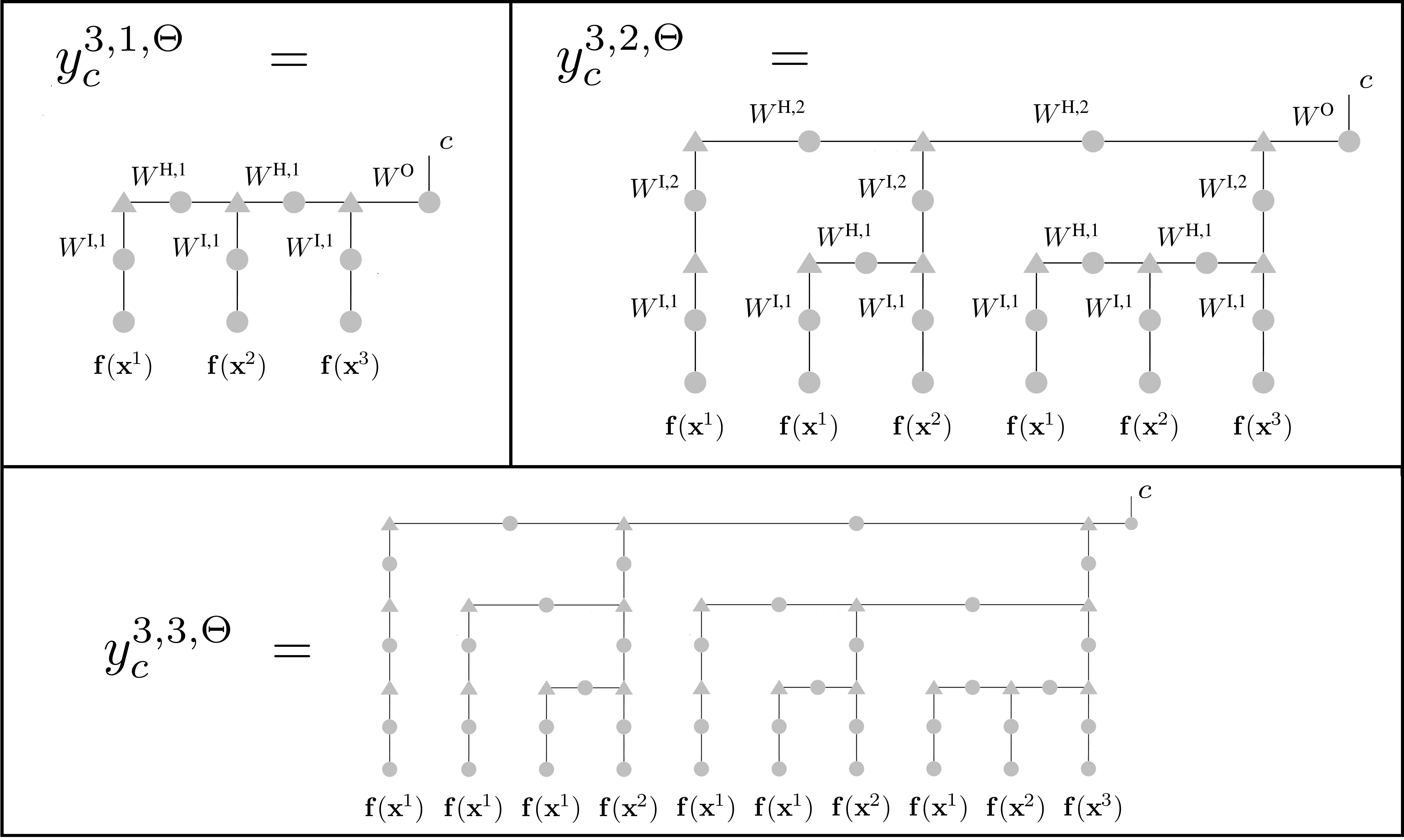 Tensor Network construction of depth
