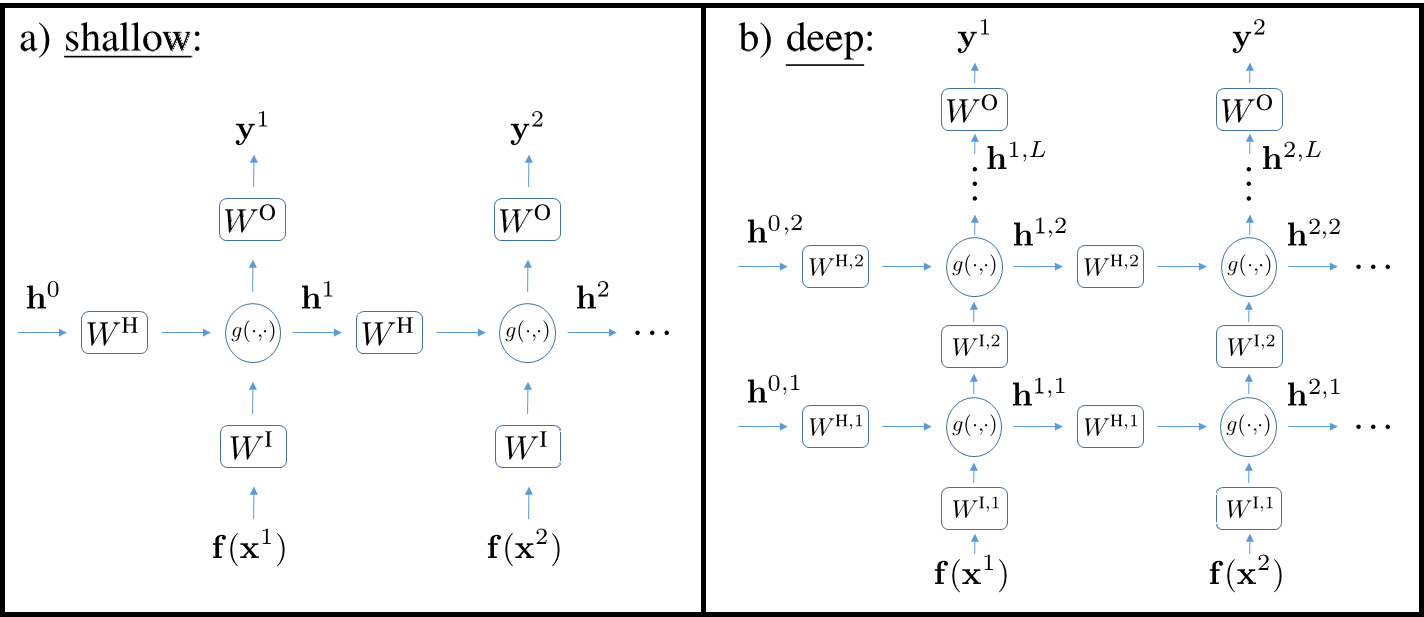 Shallow and deep recurrent networks, as described by eqs.