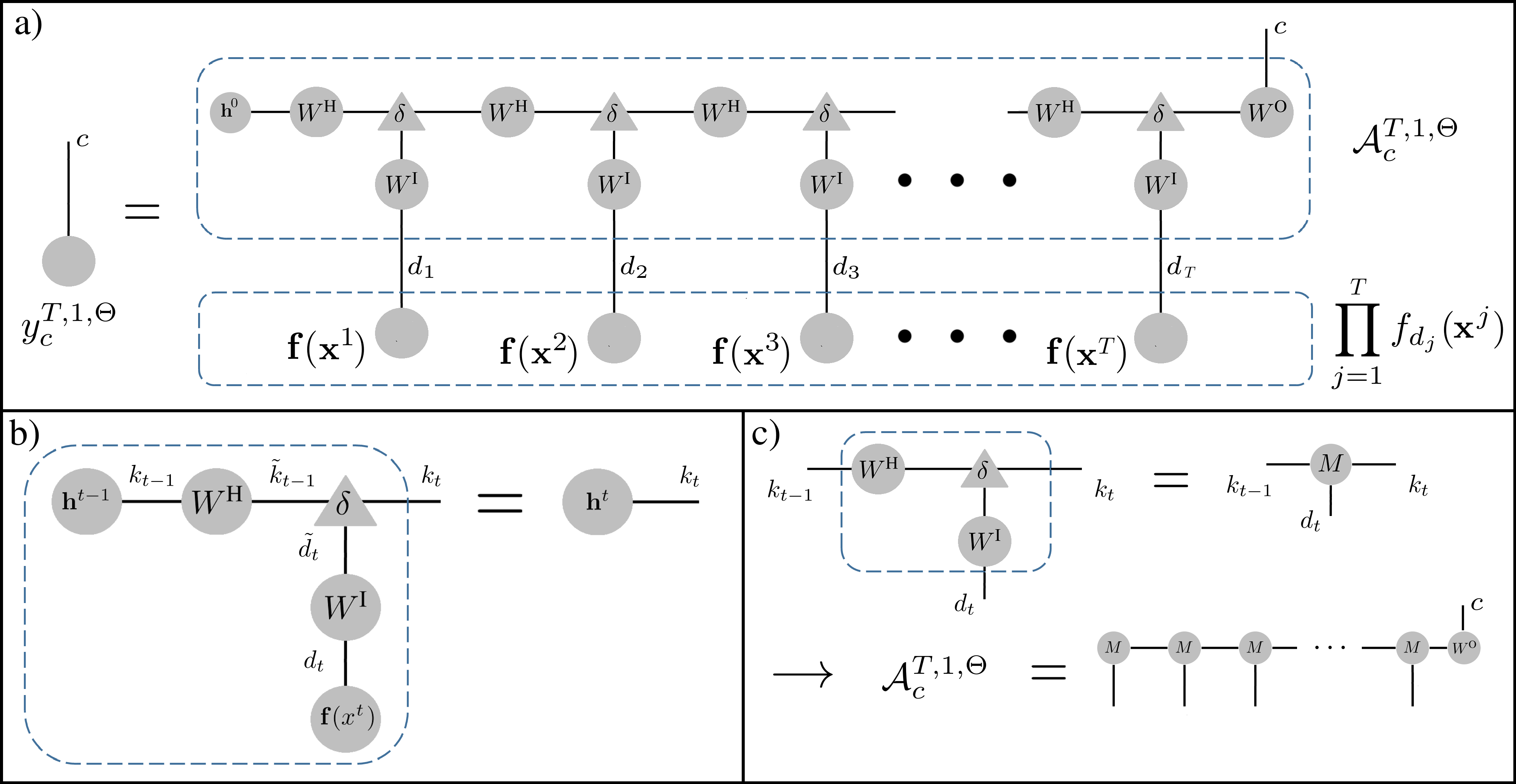 a) The Tensor Network representing the calculation performed by a shallow RAC. b) A Tensor Network construction of the recursive relation given an eq.