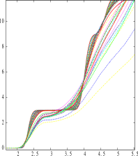 Radial distribution function for several