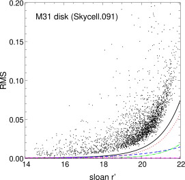 Percentage photometric accuracy (rms) as a function of the magnitude of stars from images taken by PAndromeda in the bulge field (left panel) and the disk field (right panel). The RMS is derived from the light curves of resolved stars. The black line is the expected total RMS, taking into account the contributions from sky (red line), read out (green line), object (blue line) and scintillation noise (magenta line).