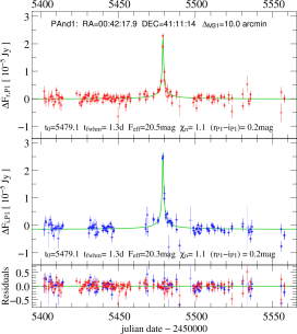 Light curves of the microlensing events detected in the central