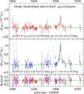 Light curves of PAnd-5 and PAnd-6. See the figure caption of Fig.